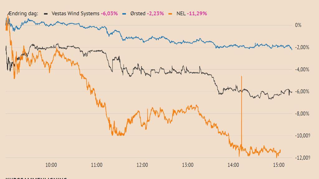Grønne aktier ned.jpg
